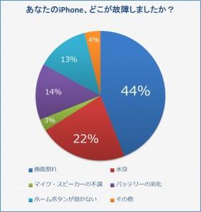 iPhone故障箇所に関するアンケート結果-284x300